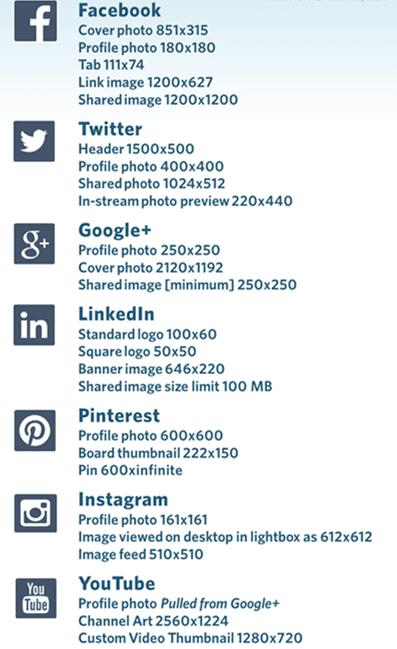 WordPress网站各种图片尺寸集合贴
